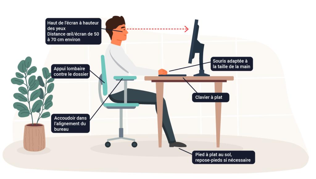 posture-travail-sur-écran-reprise-activité-professionnelle